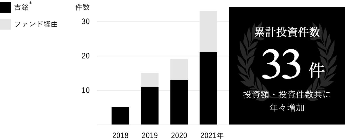 累計投資件数グラフ:合計22件:2018年 5件、2019年 11件、2020年 4件、2021年 2件