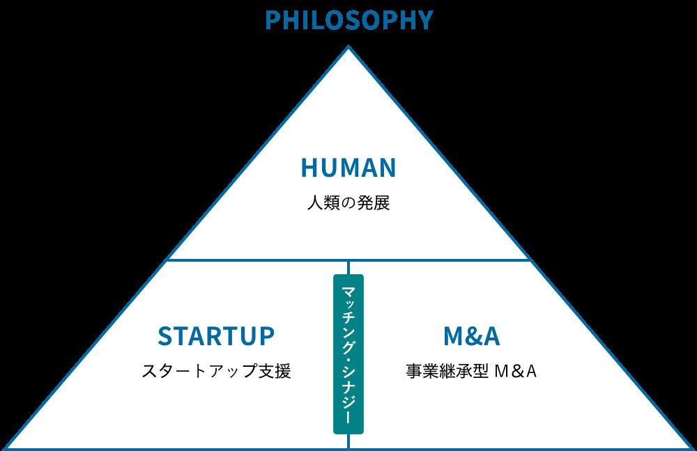 フィロソフィー図:スタートアップ支援と事業継承型M&Aをすることで人類の発展へと繋がる